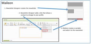 Figure 1: Newsletter-Designer adds link to contact profile change page