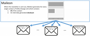 Figure 2: Maileon sends out personalized mailings