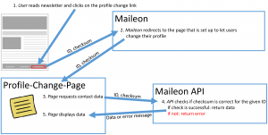 Figure 3: Contact clicks on contact profile change link and gets data displayed