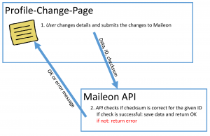Figure 4: Contact changes profile data