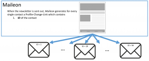 Figure 5: Maileon sends out personalized mailings without checksum